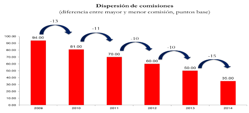 dispersion comisiones